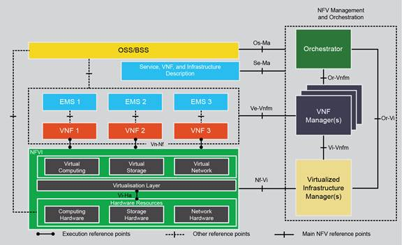 Illustration of an SDN/NFV architecture