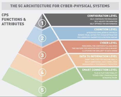 5-layer architecture built for cyber-physical systems