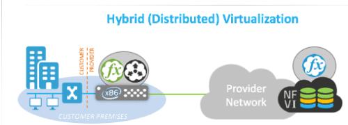 hybrid vcpe Virtual CPE