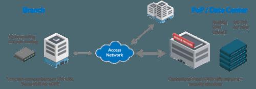 versa centralized virtual CPE