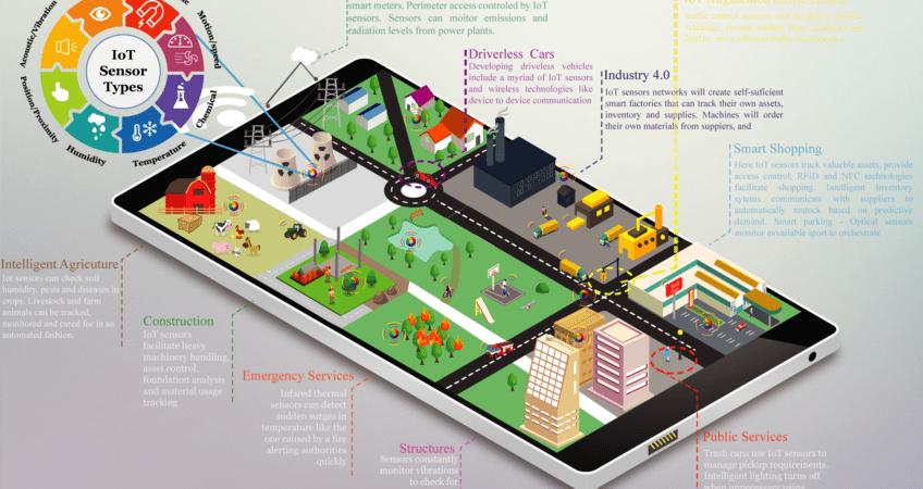 IoT sensors distributed across a smart city