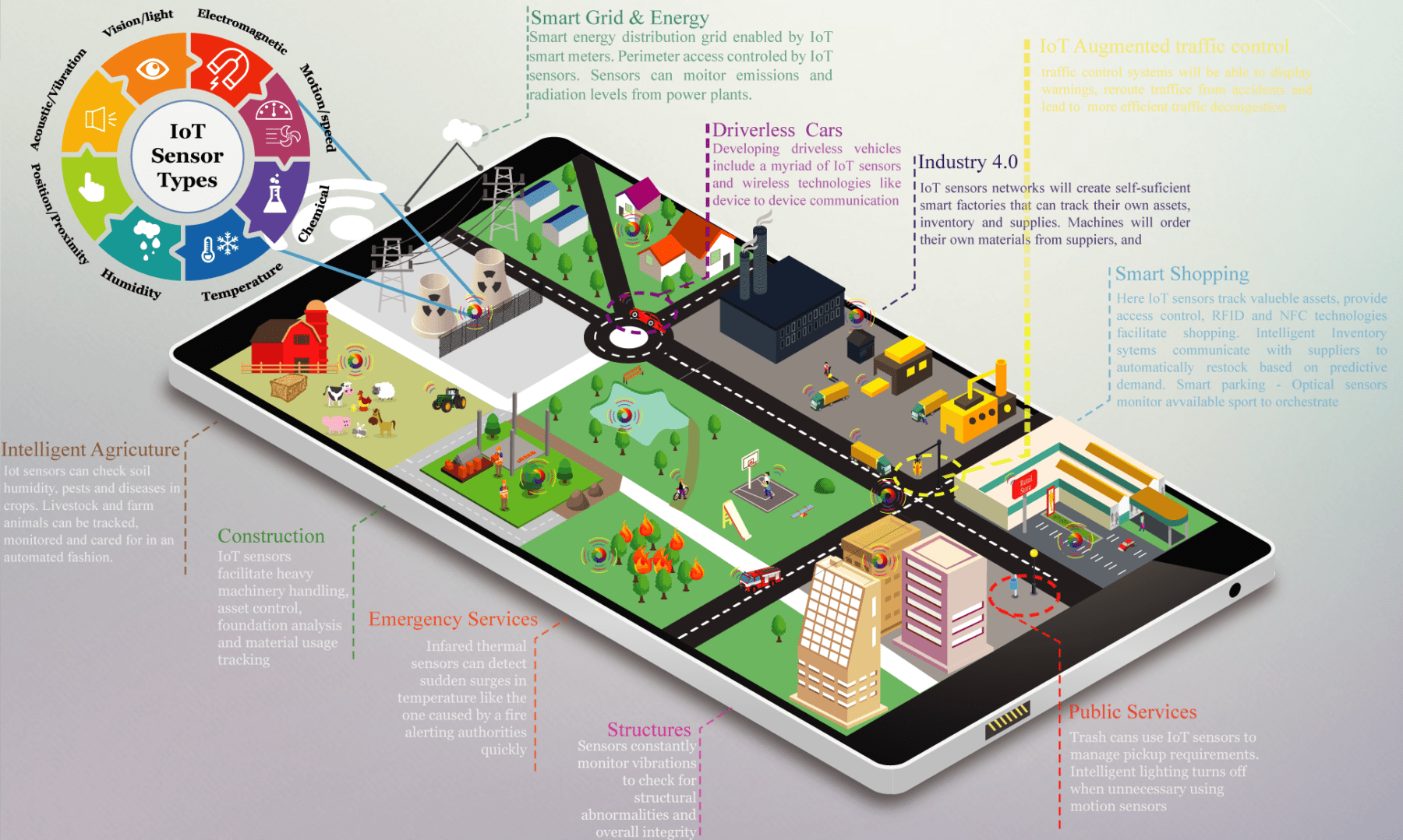 Smart Cities Empowered By Iot Sensor Networks  Infographic