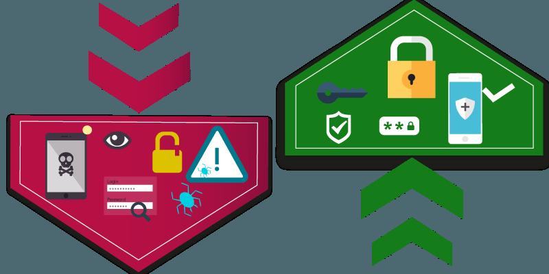 IoT Network Edge Appliances /Gateway