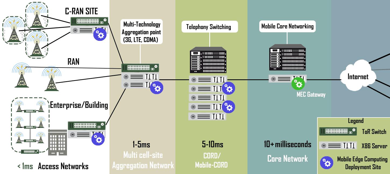 Maximizing MEC Cost-effectiveness – a Multi-access Future – Lanner