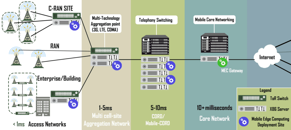 Why Multi-Access Edge Computing is the future – Lanner