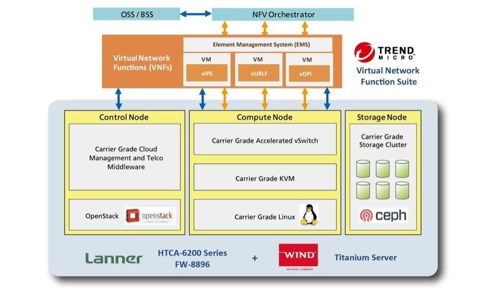 Optimized NFVI-ready Network Platform for Carrier-grade Virtual