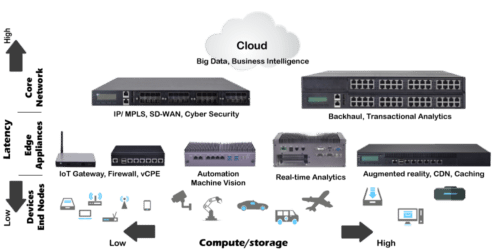 multi-access edge computing - moving resources closer to the network edge(user)
