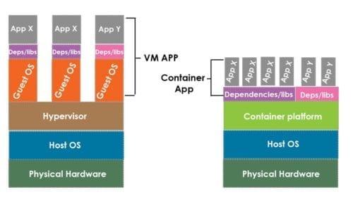 Containers and virtual machine architecture comparison