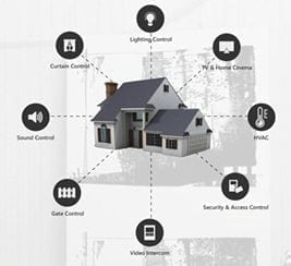 Smart Home Gateway