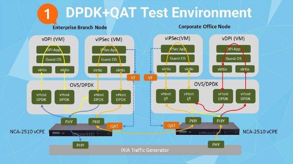 Lanner Teams Up with Intel to Showcase Next-Gen vCPE with Enhanced