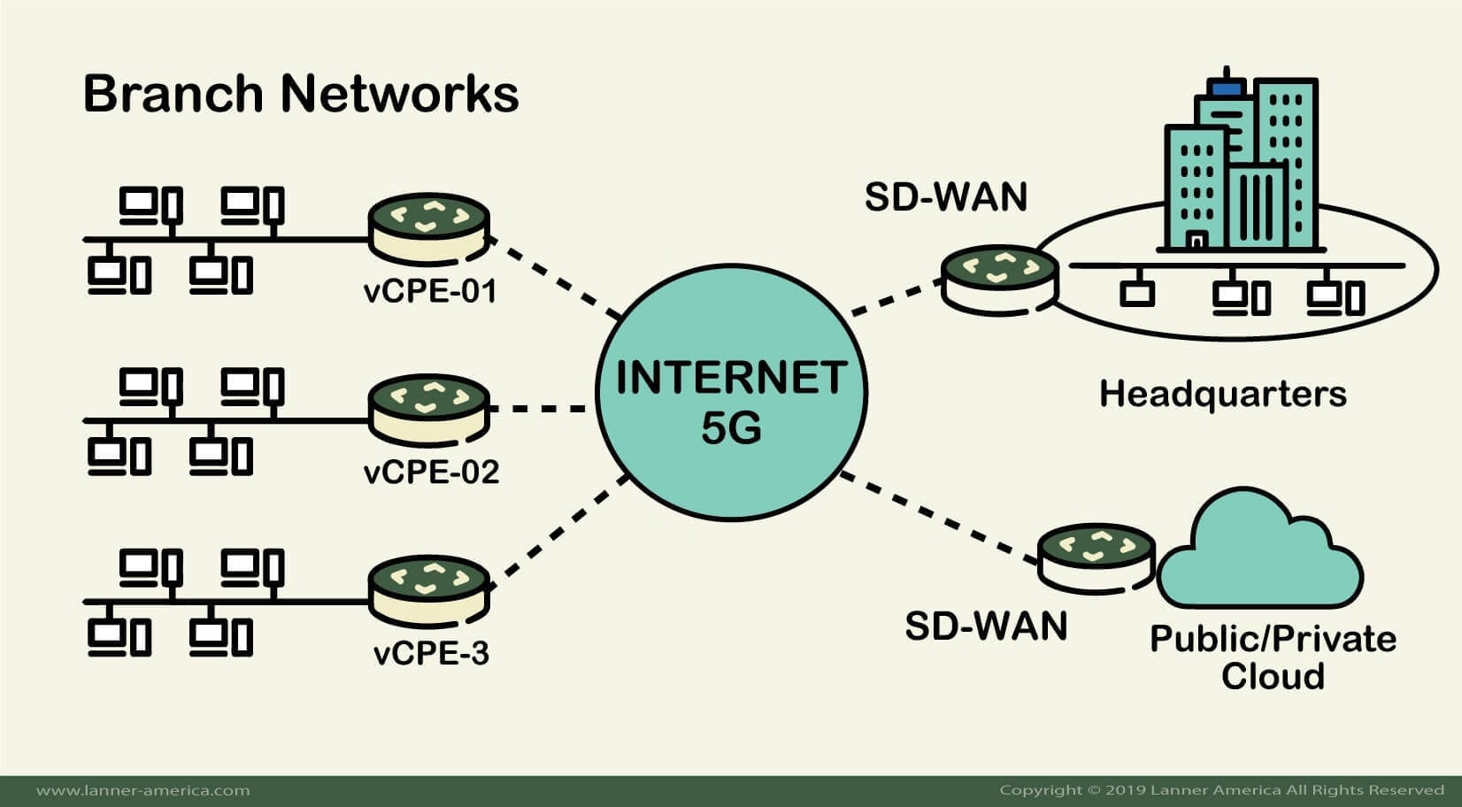 Virtualizing The 5G Edge Network With vCPE and SD-WAN | Lanner