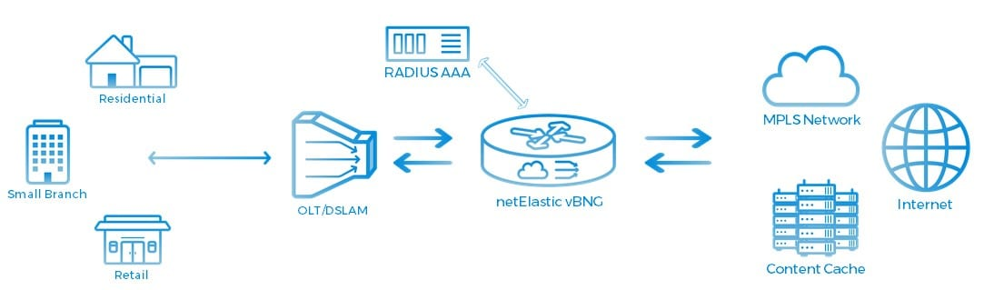 Enabling Scalable, Flexible and Cost Efficient Network Edge