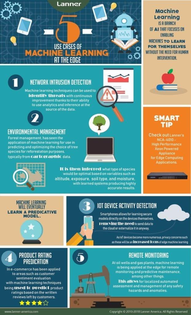 Infographics – Lanner