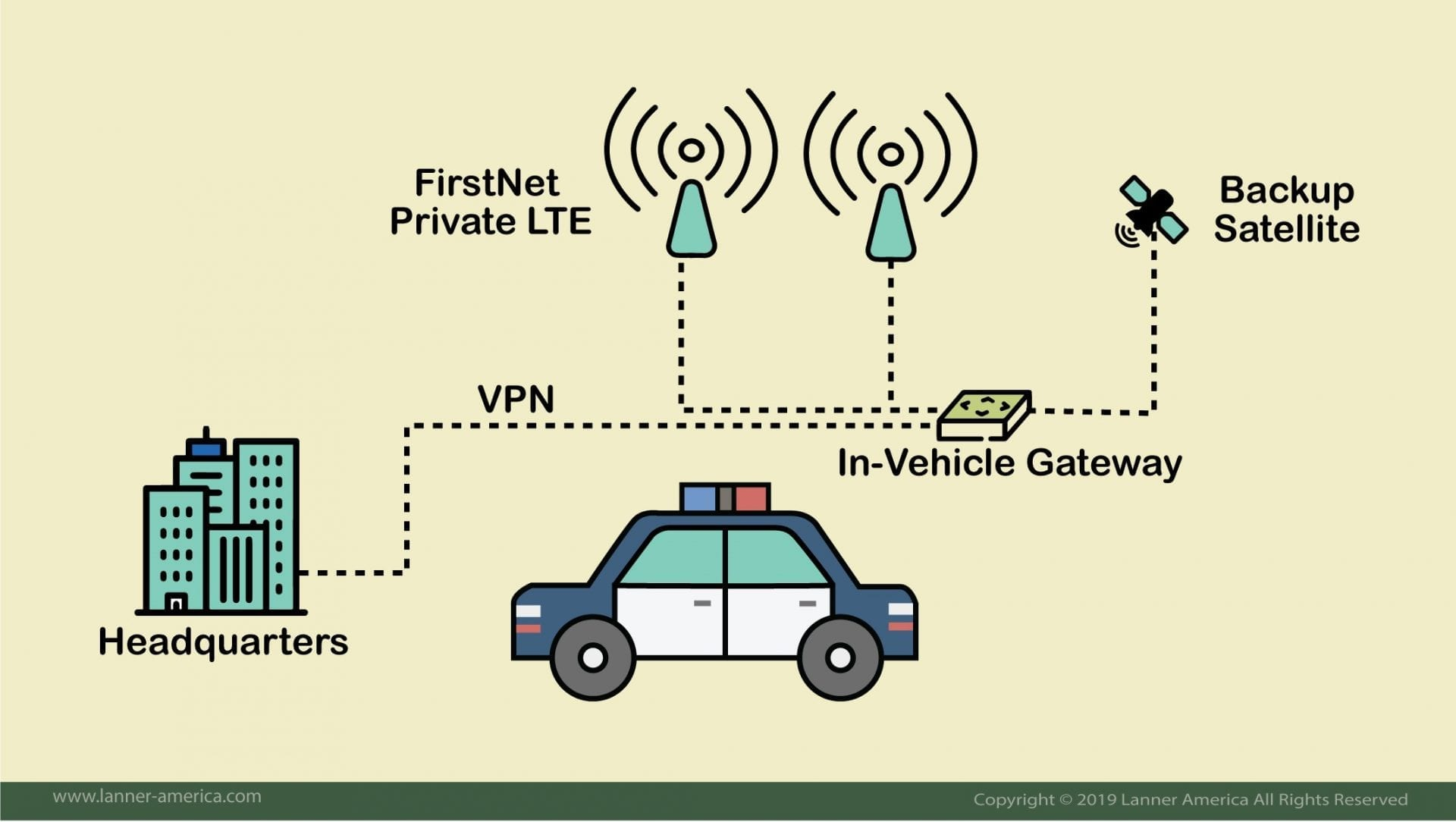 In-vehicle gateway for emergency first response vehicles 1
