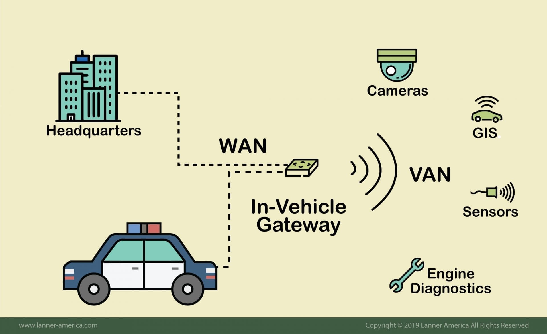 In-vehicle gateway for emergency first response vehicles 2