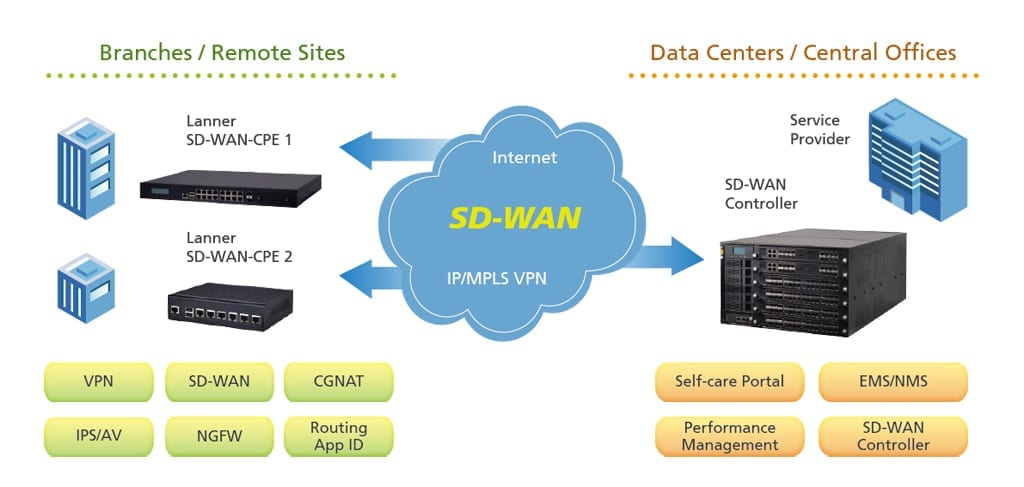 3 Sd Wan Deployment Options For Companies Looking To Invest In Sdn
